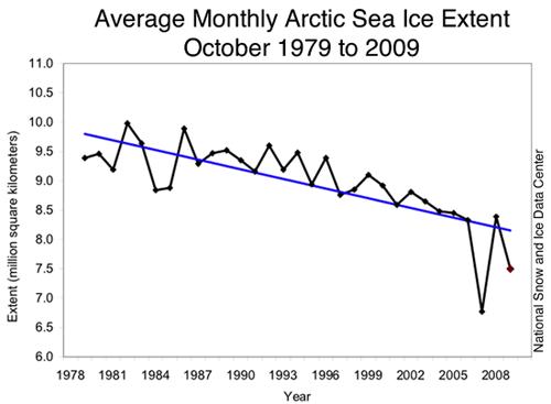 Isutbredning sedan 80-talet NSIDC
